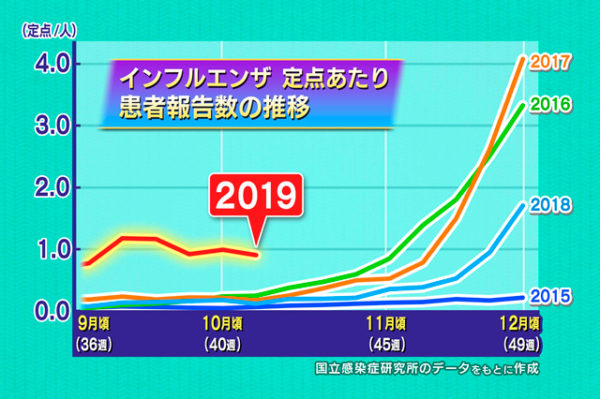 NHK あさイチ 「インフルエンザ」
